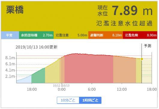 栗橋の水位クラフ。氾濫の危機が迫っていたことが判ります。