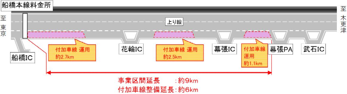 京葉道路付加車線