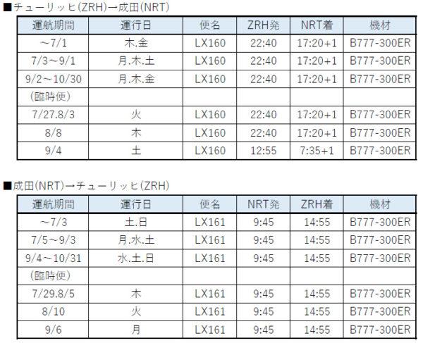 SWISS 夏ダイヤ6/10版